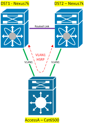 Musing on Cisco's vPC (Virtual Port Channel) - Lame Journal