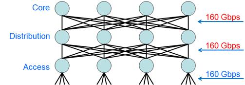 TRILL Network