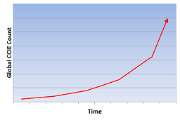 CCIE Count Chart