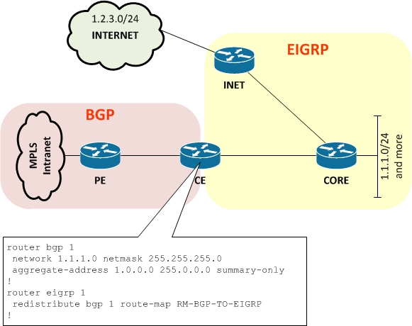 When BGP Aggregates Go Bad - MovingPackets net