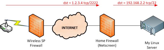 Public IP / NAT