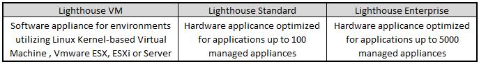 Opengear Lighthouse Model Comparison