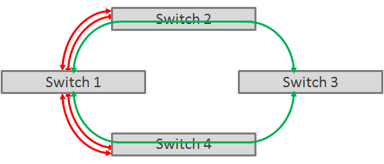 Switch 1's Connectivity