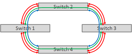 4-switch Mesh