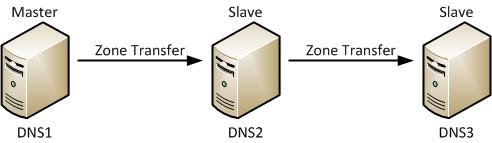 DNS Architecture