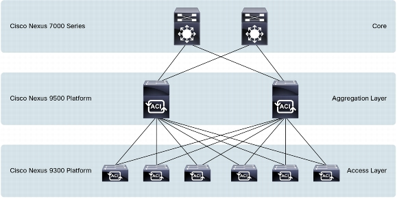 Concerns about Cisco ACI and Nexus 9k - MovingPackets net