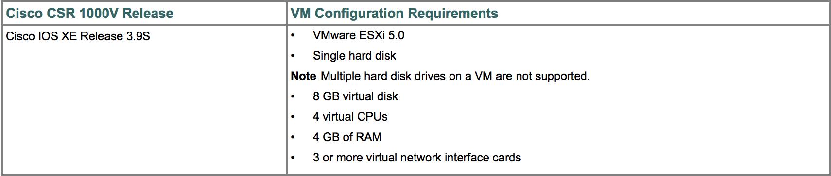 Cisco CSR1000V vs the Fabled IOU - MovingPackets net