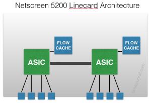 Netscreen Architecture
