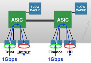 Netscreen Flow