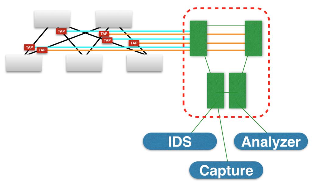 Big Switch Architecture