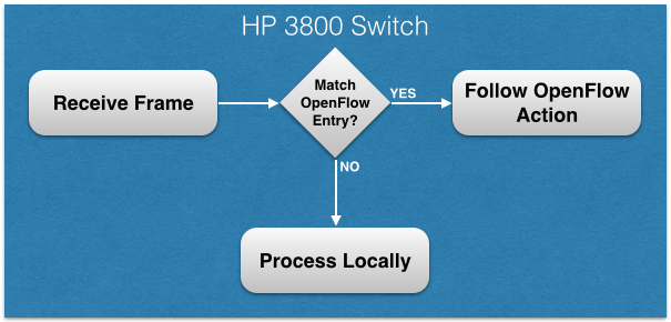 HP Switching Process