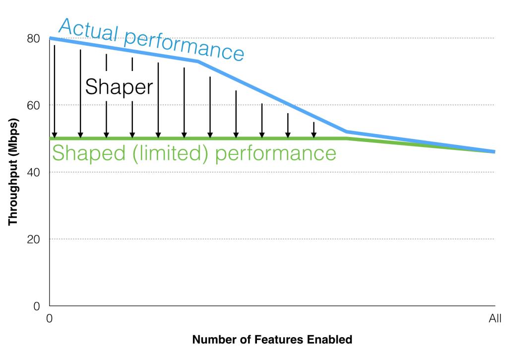 ISR Performance Chart