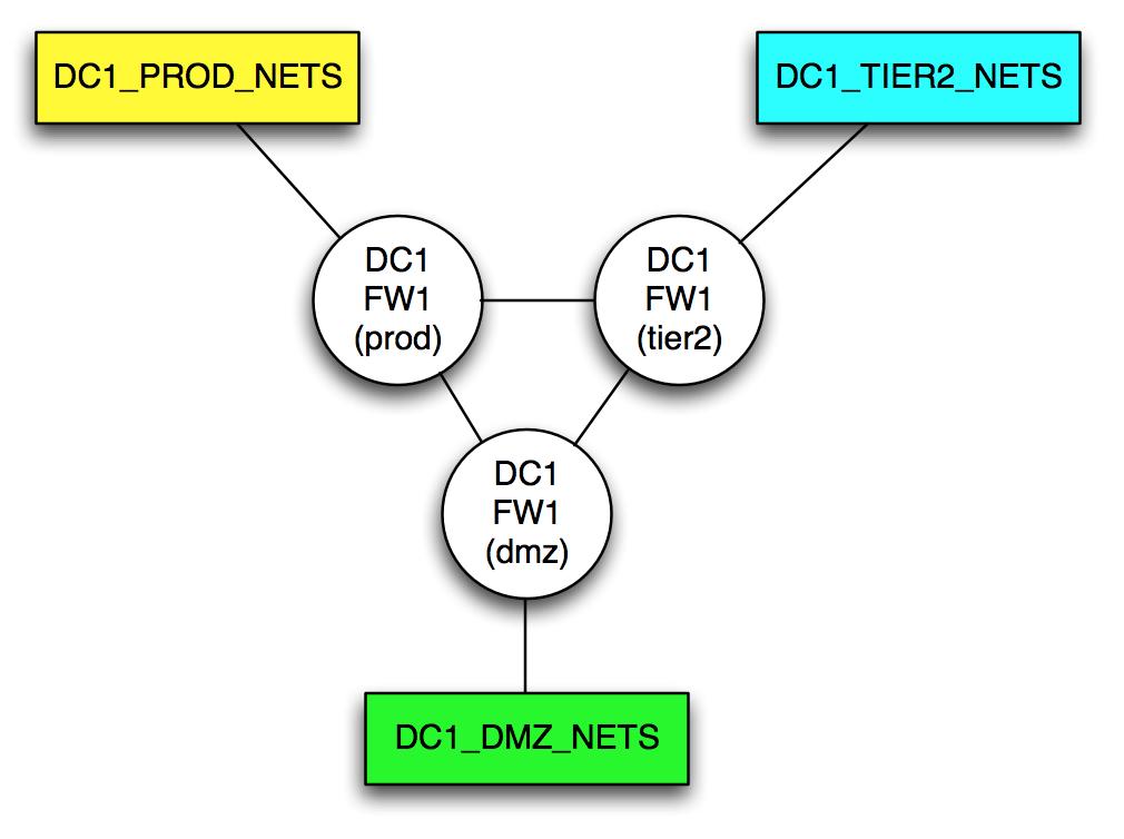 Firewall Model