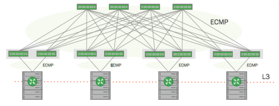 Cumulus, Dell, Red Hat Demo Linux as Full Stack SDDC