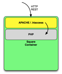 Microservices Container Flow