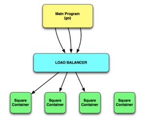 Load Balanced Microservice