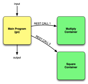 Microservice Flow
