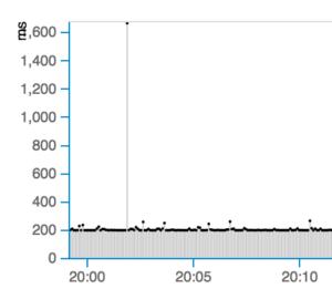NetBeez Chart Scaling