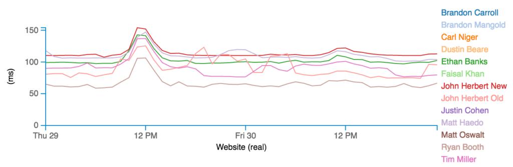NetBeez Multi-Agent Chart