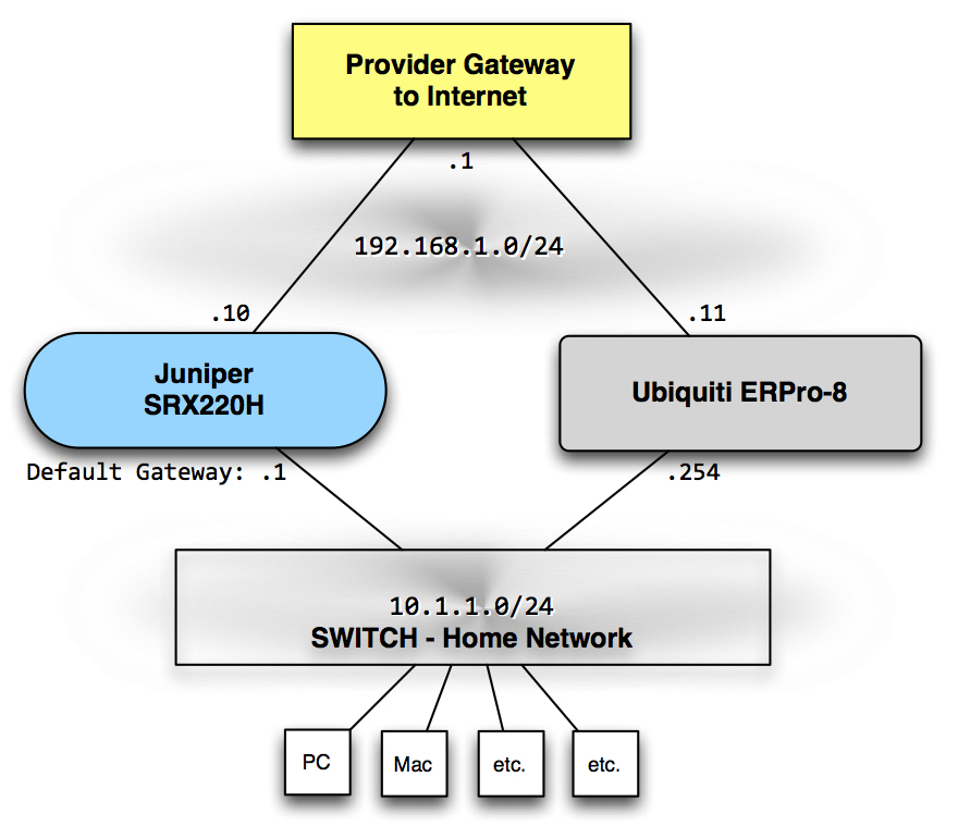 ERPro-8 in Home Network