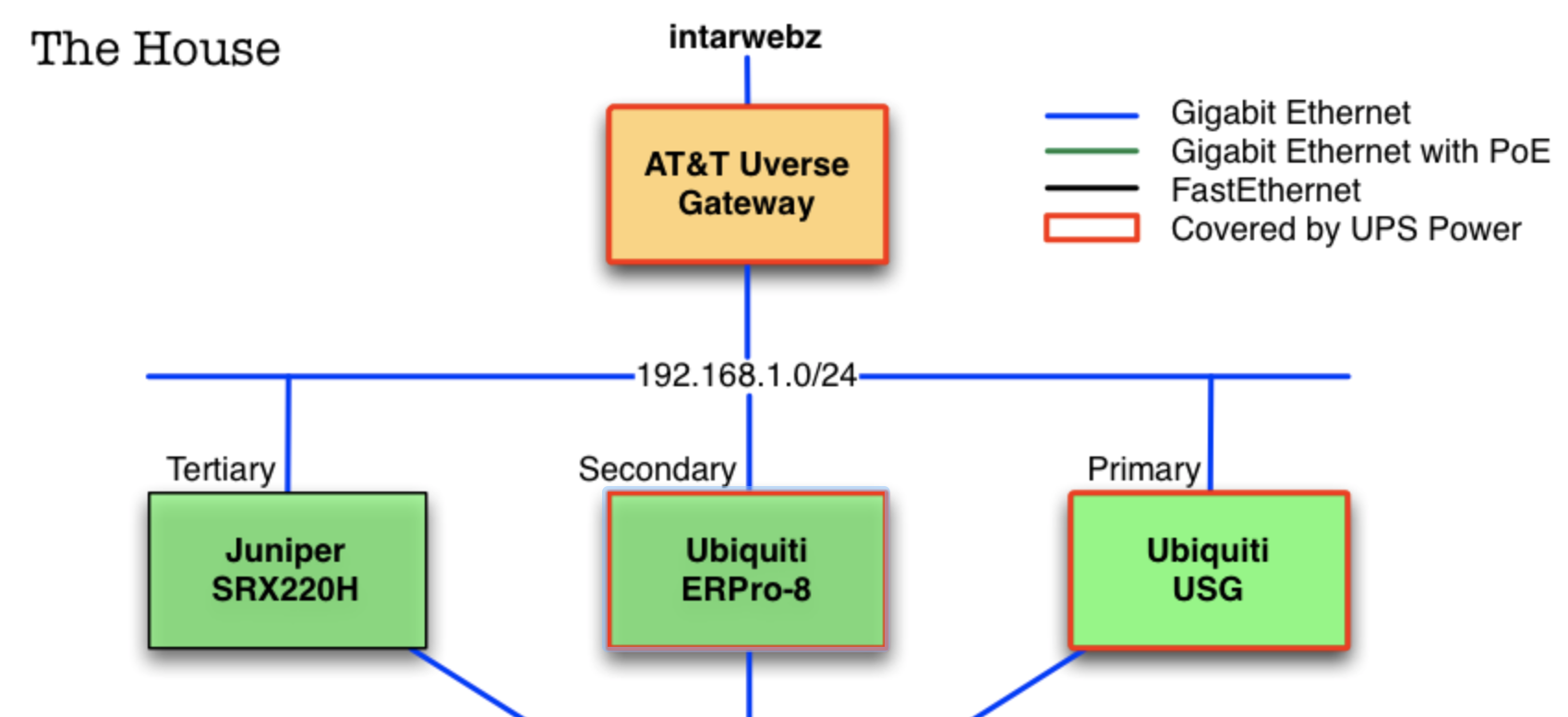 Ethernet Network Diagram Powerpoint Map