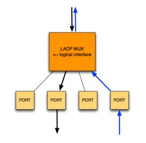 Decoding LACP Port State - MovingPackets net