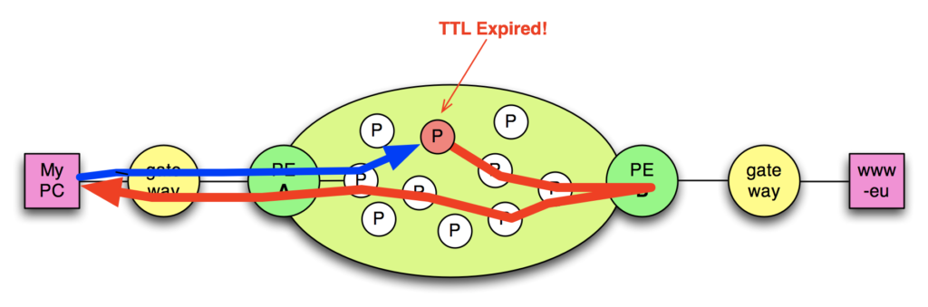 MPLS - TTL Expired