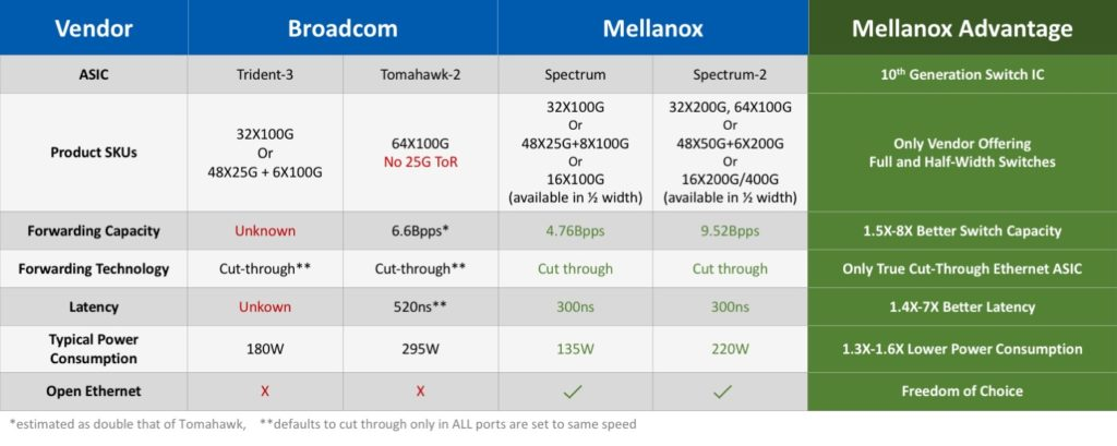 Mellanox Spectrum vs Broadcom