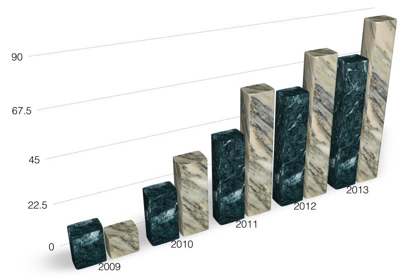 Chart Data