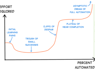 Automation Curve: The Cliff of Despair